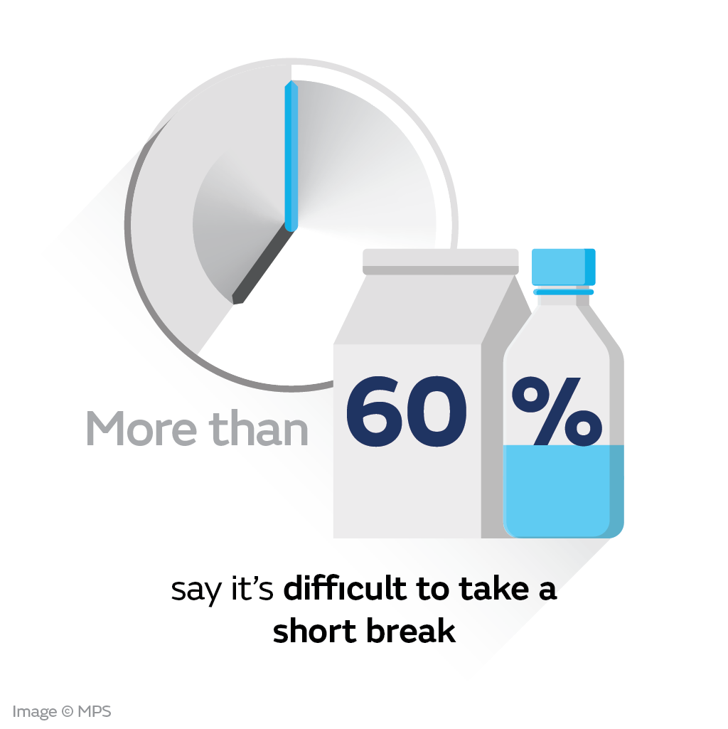 Over 60% feel unable to take a break