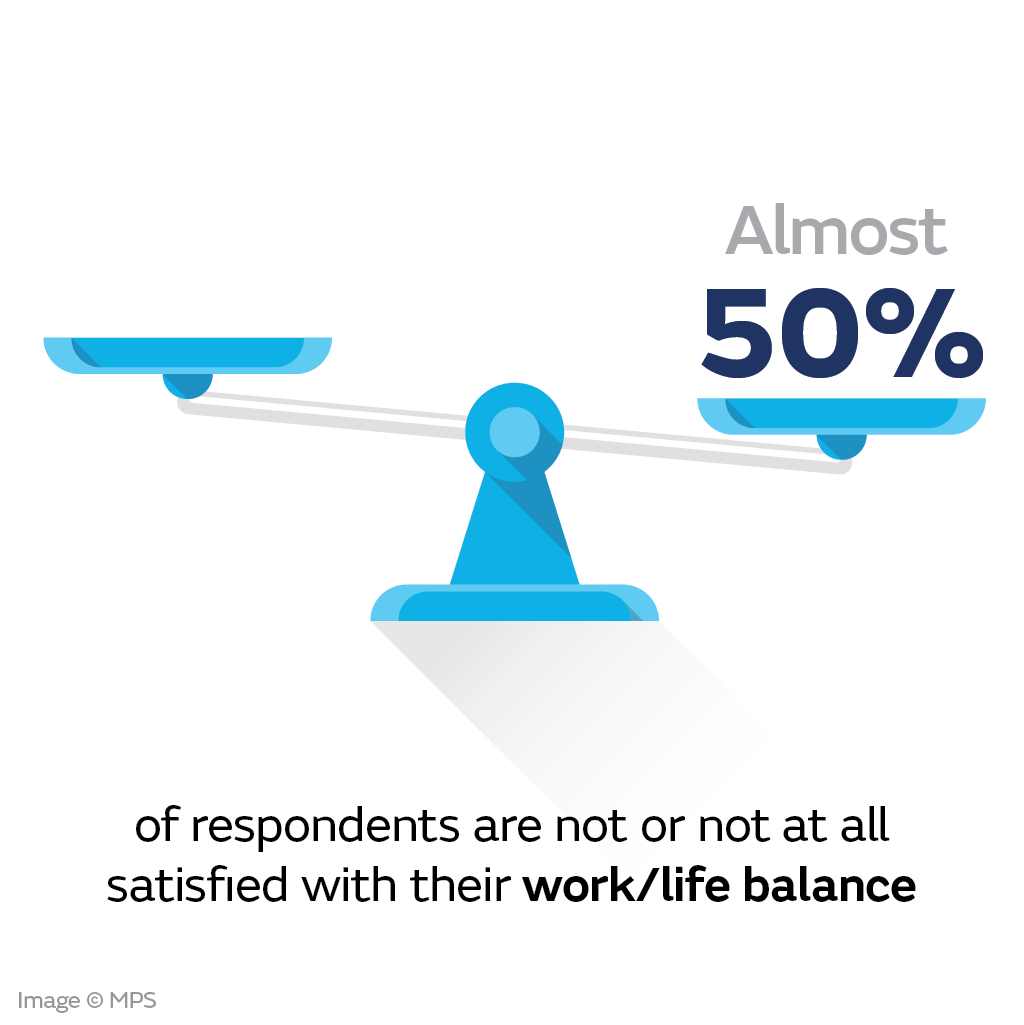 Half of those that responded are dissatisfied with their work/life balance.