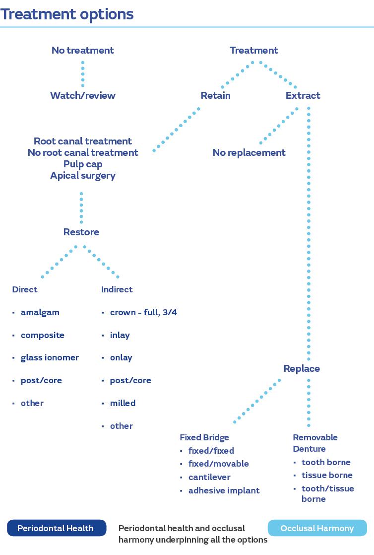 Treatment options chart