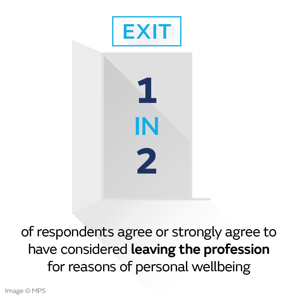 50% of those surveyed said they have considered leaving the profession for reasons relating to their wellbeing.