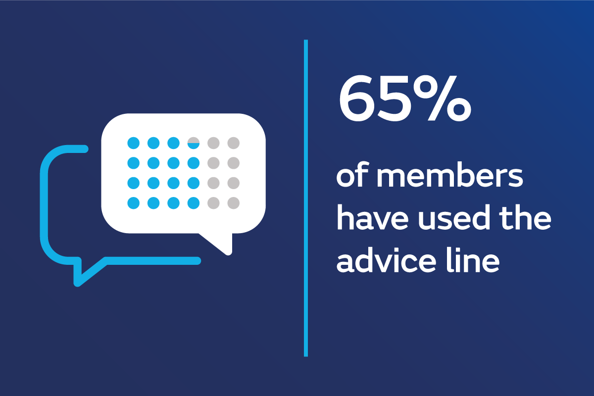 Infographic - percentage of members who have used the advice line