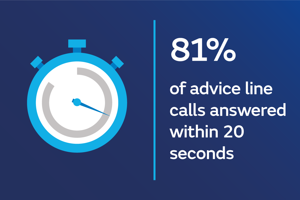 Infographic - 80 percent advice calls answered within 20s