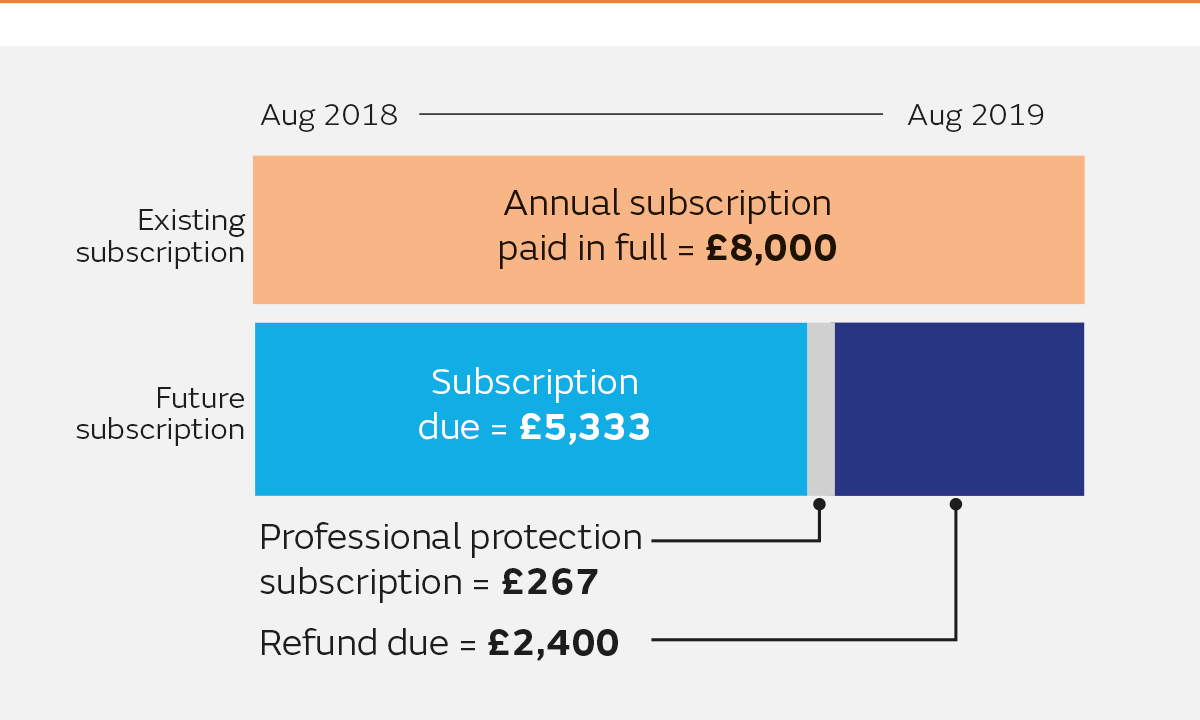 Example 1 of how subscriptions are changing