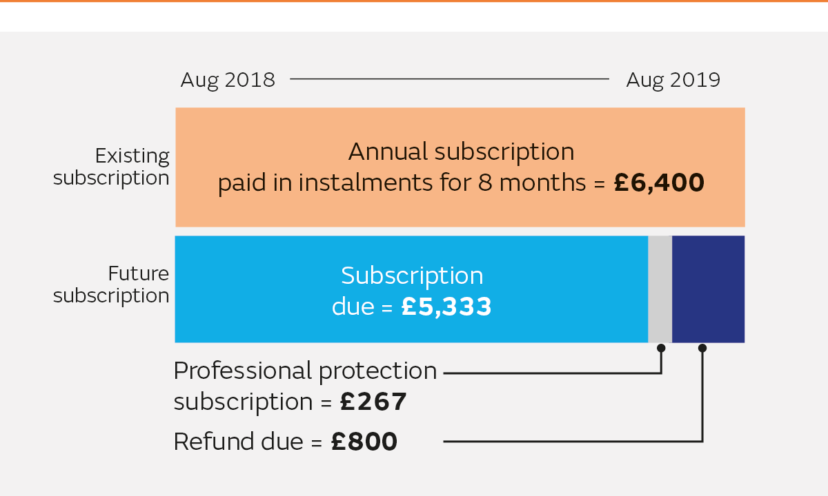 Example 2 of how GPT subscription rates are changing