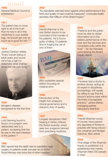 timeline-professionalism-through-the-years