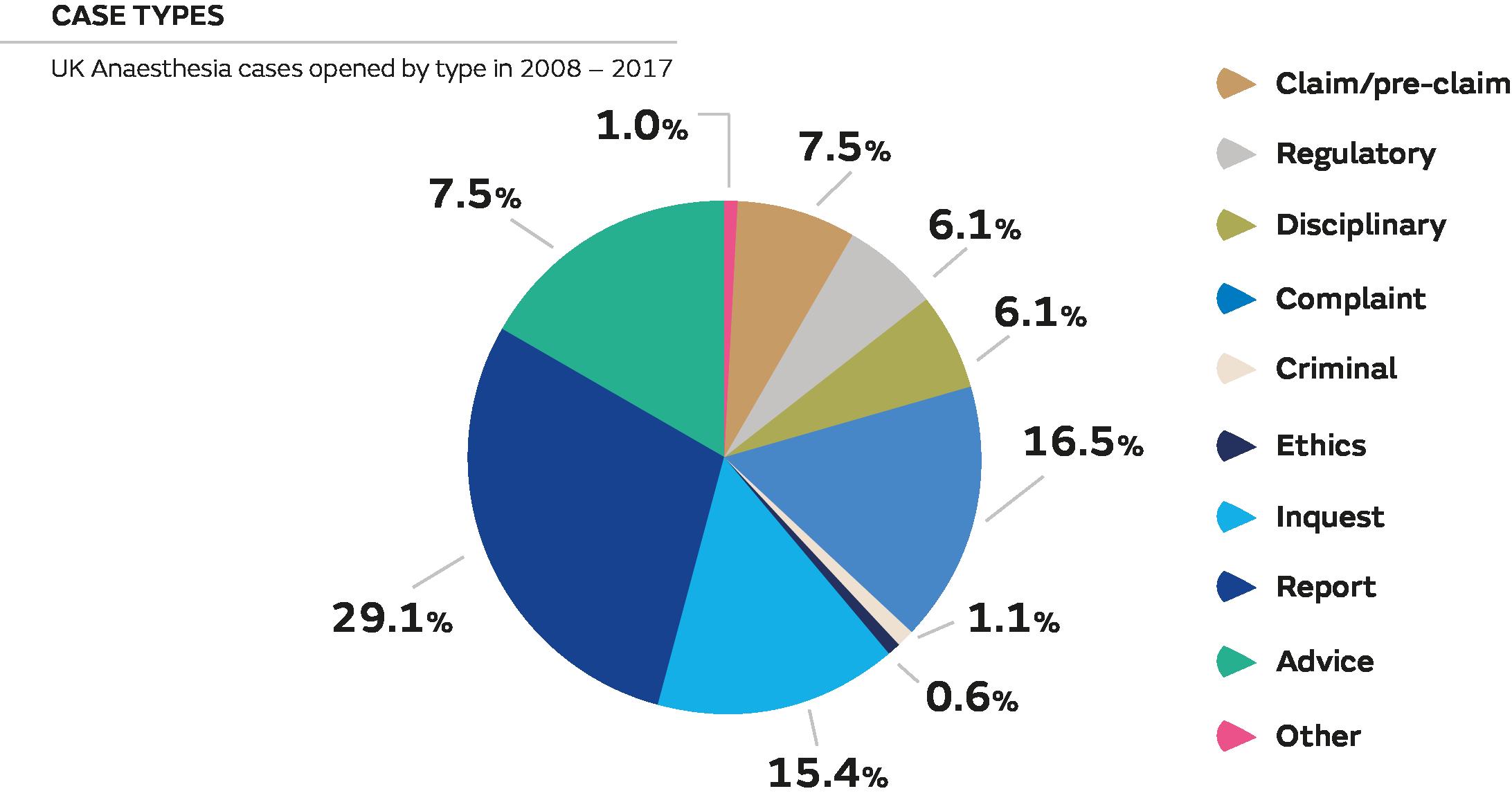 Anaesthesia Spotlight Pie Chart