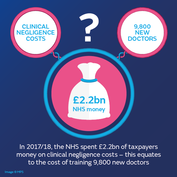 Clinical negligence costs