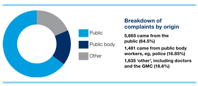 complaints-culture-figure-1-400