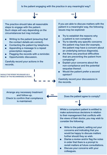 dealing-with-non-compliant-patients-flowchart-(july-2013)