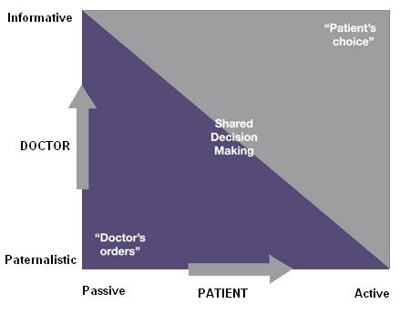 doctors-orders-chart
