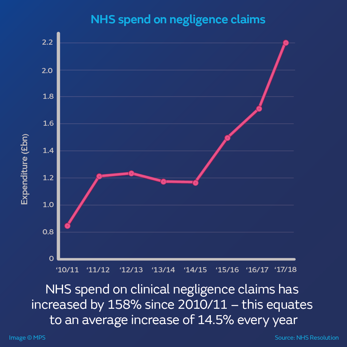 NHS spend