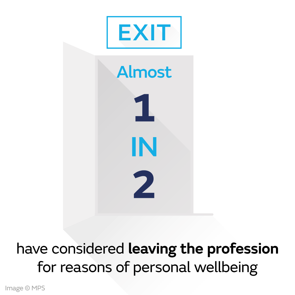 1 in 2 doctors have considered leaving the professions for reasons of wellbeing