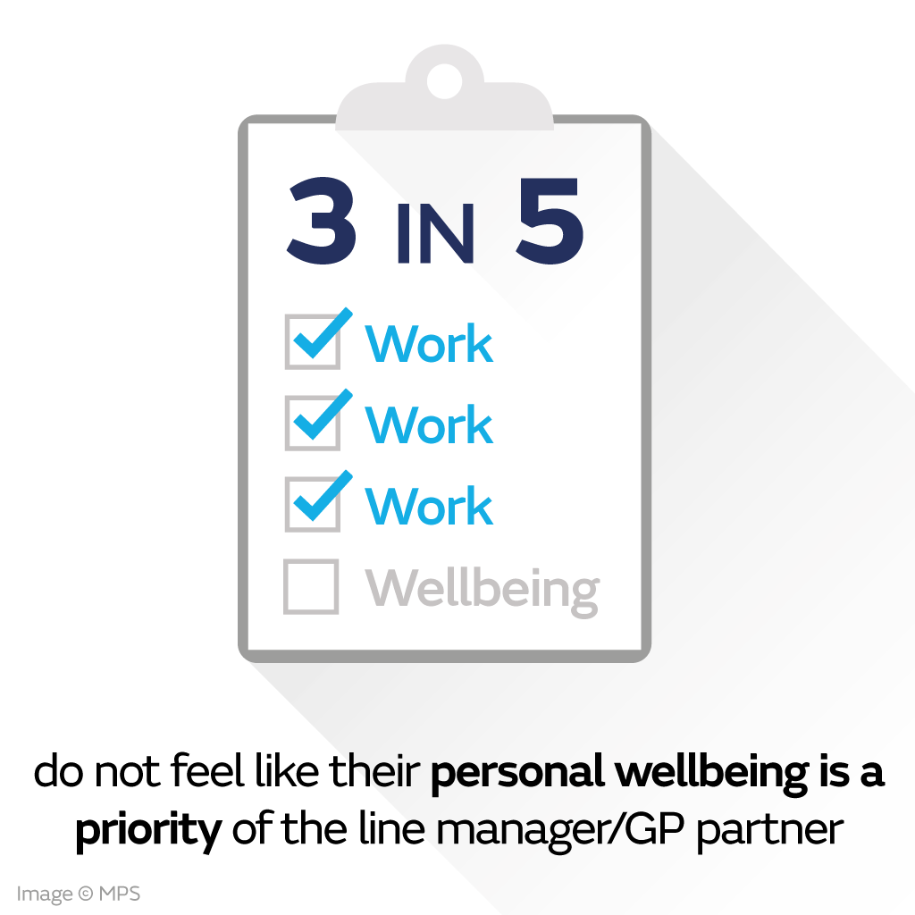 3 in 5 do not feel like their personal wellbeing is a priority