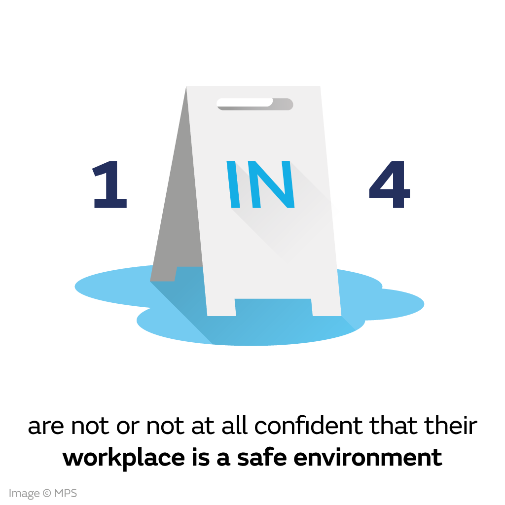 1 in 4 are not or not at all confident that their workplace is safe