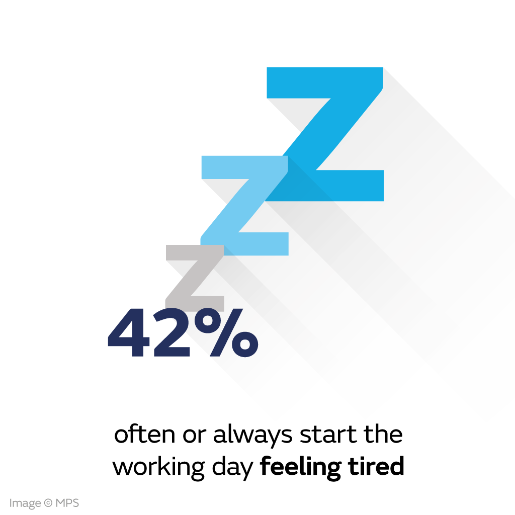 42% often or always start the working day feeling tired