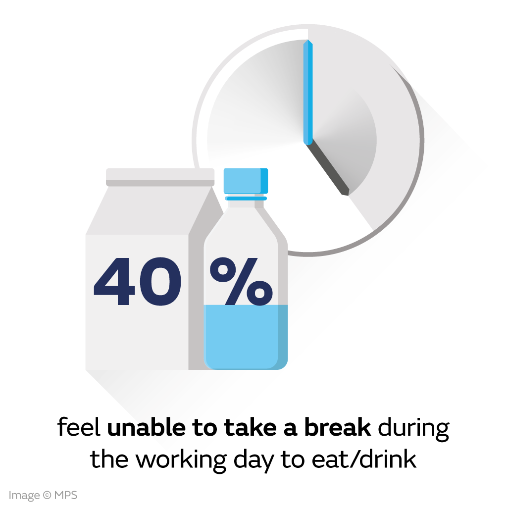 40% doctors feel unable to take a break during the working day to eat or drink