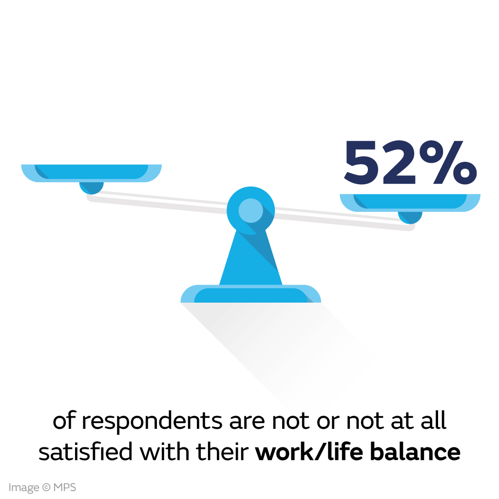 52% are not or not at all satisfied with their work/life balance